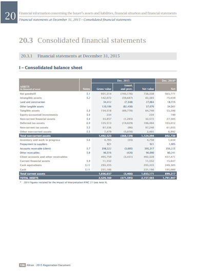 Altran_2015_consolidated_balance_sheet