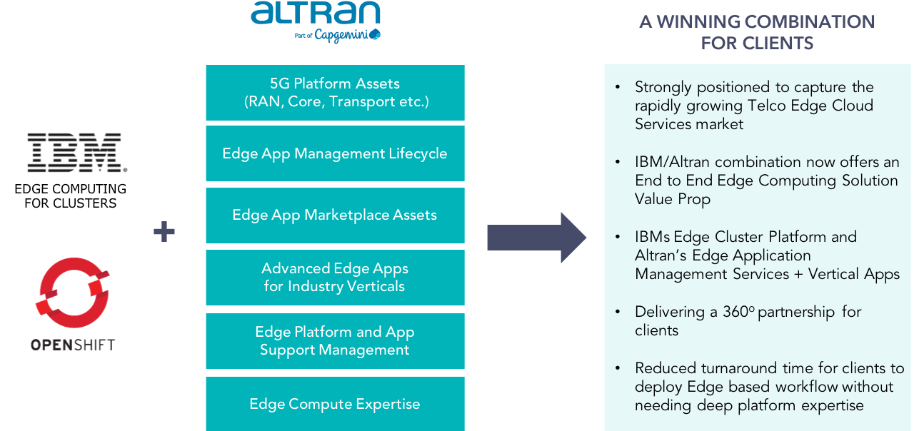 IBM partners with Altran to offer Edge Computing solutions to Communication Service Providers (CSPs) and Enterprises