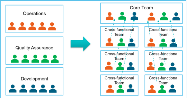 DevOps Team Structure in a Microservices Environment