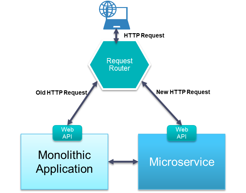 PART 3: Choosing the Right Strategy to Migrate Your Monolithic Application to a Microservices-Based Architecture
