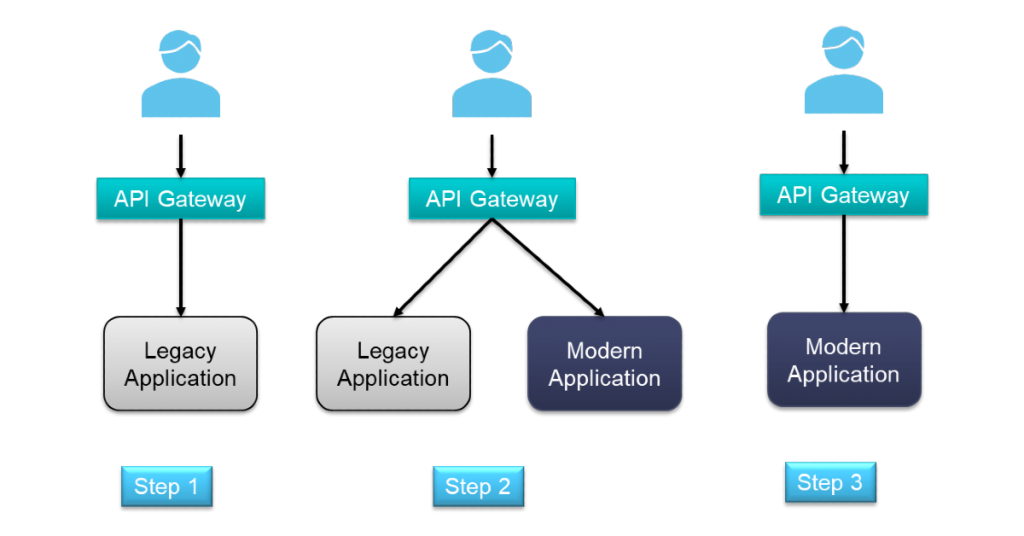 Choosing the Right Strategy to Migrate Your Monolithic Application to a Microservices-Based Architecture