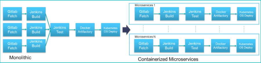 Rearchitecting the Pipeline: From Monolithic to Containerized Microservices