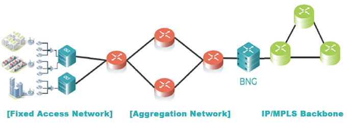 Service BNG deployment graph